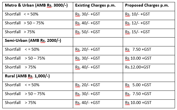 SBI MAB Charges